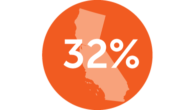 32% from California